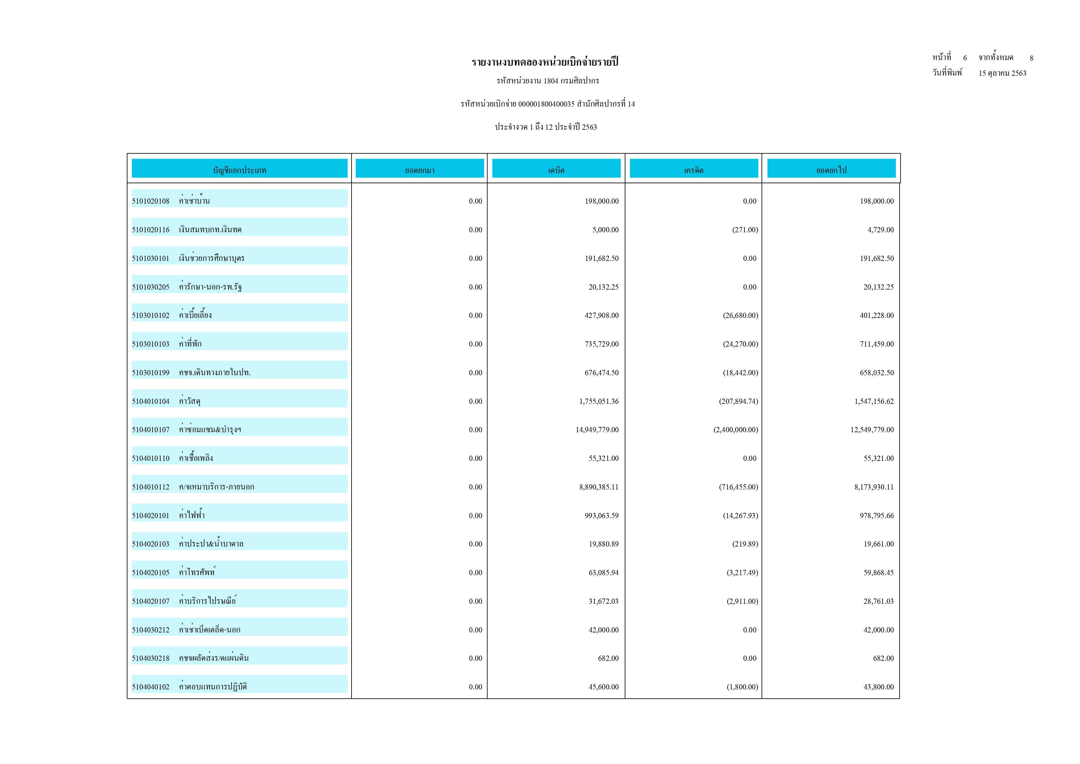 รายงานงบทดลองหน่วยเบิกจ่ายรายปี ประจำงวด 1 ถึง 12 ประจำปี 2563 (สำนักศิลปากรที่ 12 นครศรีธรรมราช)