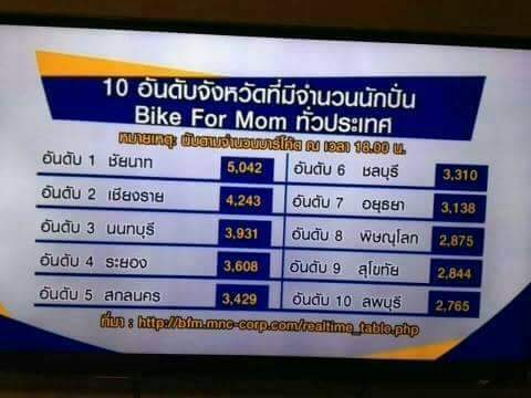 หอสมุดแห่งชาติชลบุรี ขอเชิญร่วมกิจกรรม   Bike For Mom ปั่นเพื่อแม่  ในวันอาทิตย์ที่ 16 สิงหาคม 2558