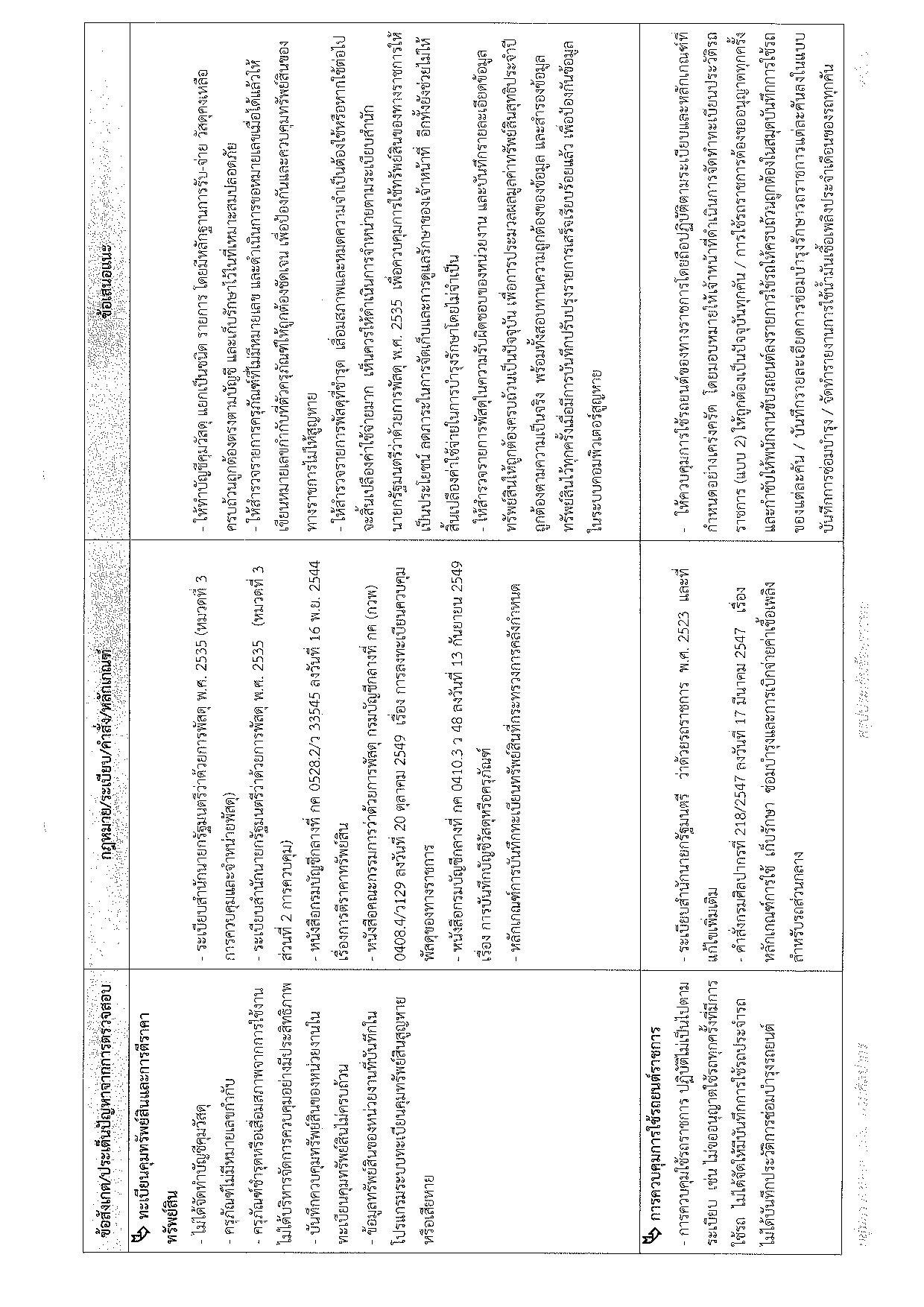 สรุปผลการปฏิบัติงานกลุ่มตรวจสอบภายใน ประจำปีงบประมาณ พ.ศ. ๒๕๕๗